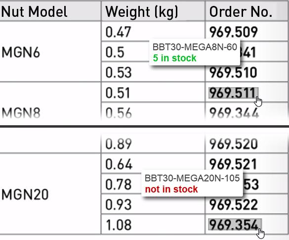BIG KAISER catalogue provides automatic stock checking