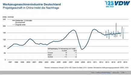 In the first quarter of 2016, order bookings in the German machine tool industry rose by an impressive eight per cent compared to the first quarter of 2015. While domestic order bookings stagnated, orders from abroad showed a steep rise of eleven per cent.