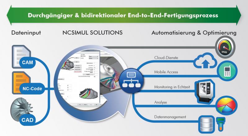 Vorschau auf die AMB 2016: Wie NCSIMUL SOLUTIONS einen 30-jährigen CAM Prozess revolutioniert