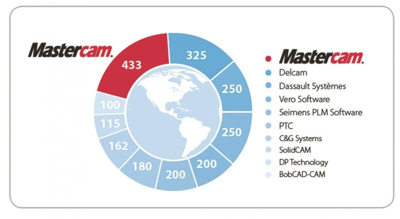 CIMdata Ranks Mastercam® 1st in Installed Seats Worldwide