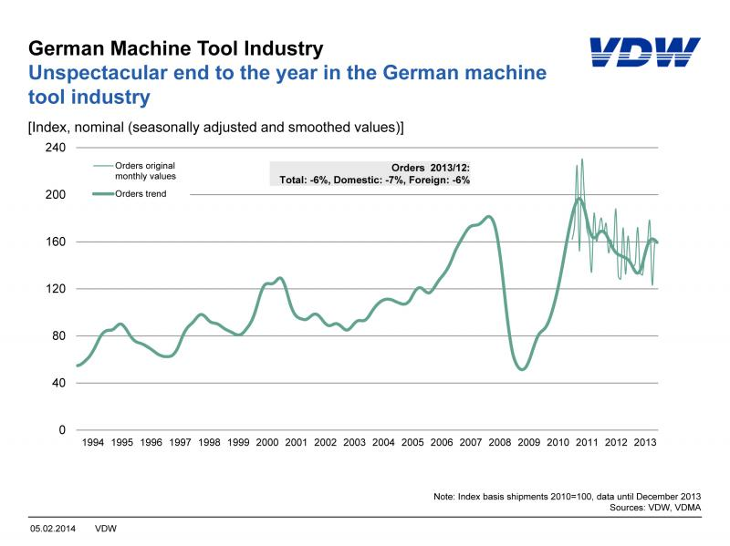 Order bookings and turnover in the German machine tool industry