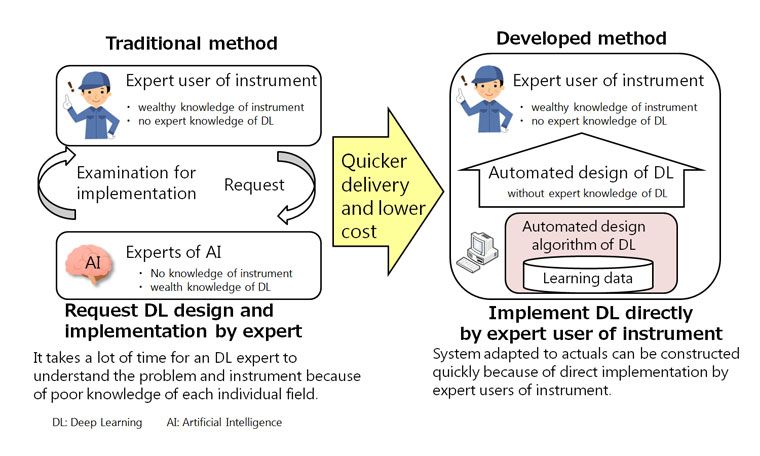 Mitsubishi Electric Develops World's First Automated Design Deep-learning Algorithm