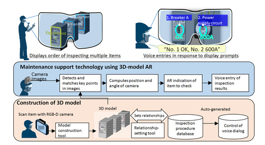 Mitsubishi Electric Develops 3D-model AR Technology for Inspections