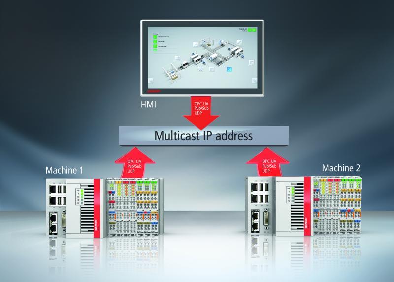 Mit PC-based Control und TwinCAT 3 wird Beckhoff als Early-Adopter auch die Erweiterung von OPC UA um die Publisher/Subscriber-Kommunikation unterstützen.