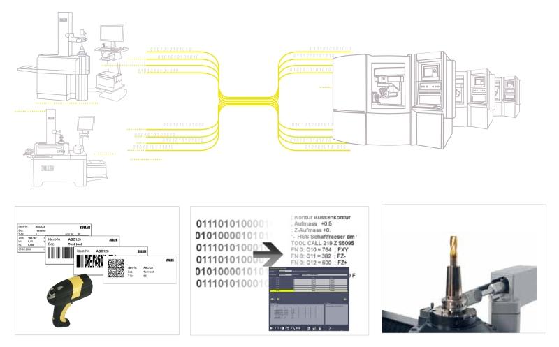 Auf Nummer sicher bis an die Maschine: für die Datenübertragung vom Einstellgerät an die Maschine gibt es viele sichere Varianten