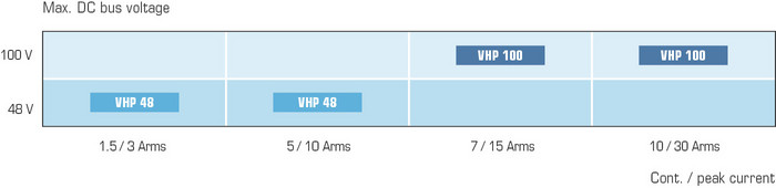 AccurET VHP Power range