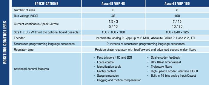 AccurET VHP position controllers specifications