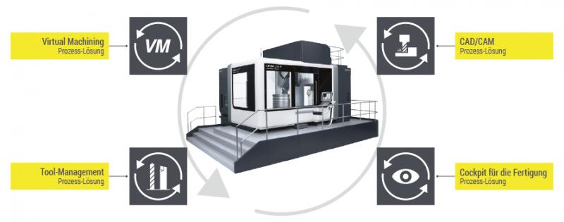 COSCOM Software-Produkte lassen sich nach Bedarf anforderungsgerecht Schritt für Schritt zu innovativen Prozess-Lösungen vernetzen. So entstehen leistungsfähige Prozess-Netzwerke, welche die gesamte Fertigung oder sinnvolle Einheiten daraus verbinden. Diese schnittstellenfreien Lösungen mit Einbindung relevanter Peripherie (z.B. Maschinen, Lager, Konstruktion, ERP, PLM, u.a.) verhelfen zu homogenerer Fertigungsorganisation mit maximaler Produktivität unter Nutzung sämtlicher Synergieeffekte.