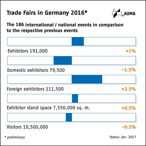 27.01.2017 - International and national exhibitions in Germany posted exceptionally good overall results in 2016: the year's 186 fairs registered around 191,000 exhibitors who booked more than 7.5 million square metres of stand space.