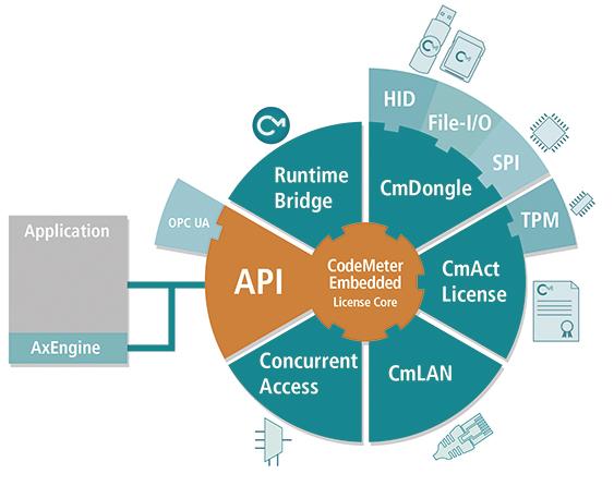 Modularer Aufbau von CodeMeter Embedded 2.0, sodass jeder Hersteller die für seine Anwendung passende Konfiguration nutzen kann.