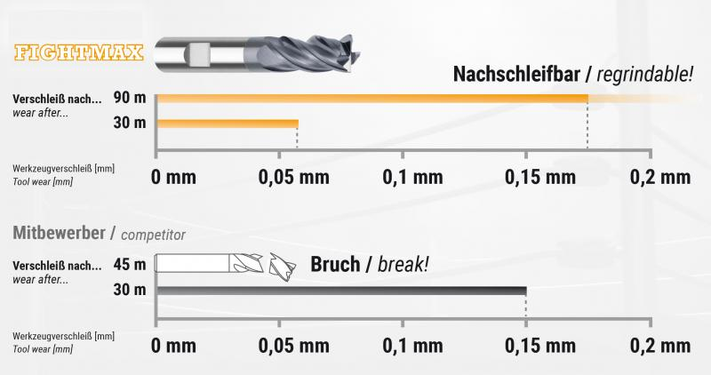 Vergleichtest:   Toolox 33   FIGHTMAX, HPC-Werkzeug ungleich geteilt; ungleich gedrallt; D = 12 mm  ae = 12 mm; ap = 12 mm, fz = 0,06 mm; n = 4775 U/min; vf = 1146 m/min vc = 180 m/min