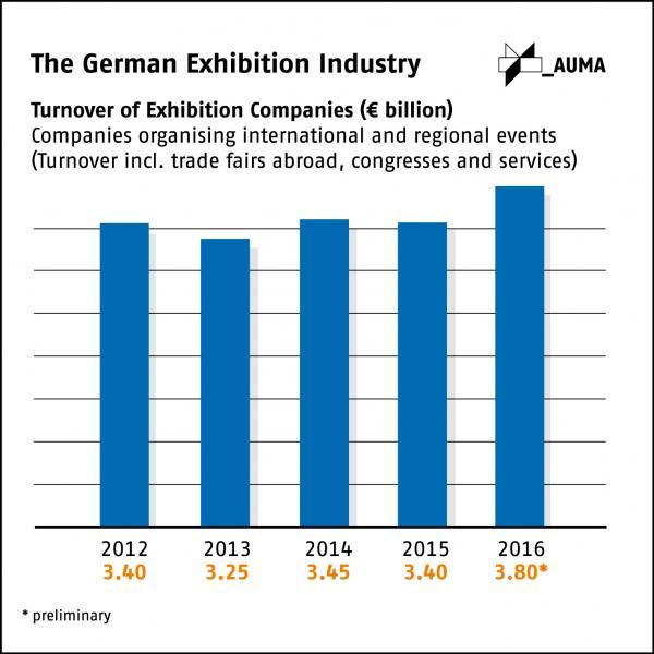 German trade fair organisers post record sales in 2016