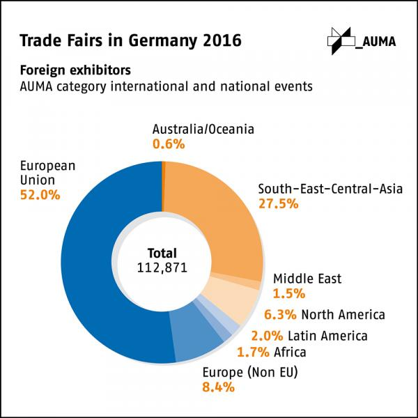 More exhibitors from the Middle East and Africa at German trade fairs