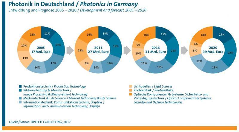 Die deutschen Photonik-Unternehmen haben 2016 insgesamt 31 Mrd. Euro erwirtschaftet. Bis zum Jahr 2020 soll die Inlandsprudktion auf insgesamt 39 Mrd. Euro ansteigen.