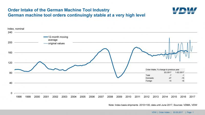 German machine tool orders continuingly stable at a very high level