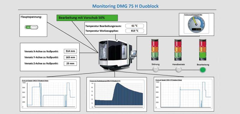 Process data as a further building block for Industry 4.0