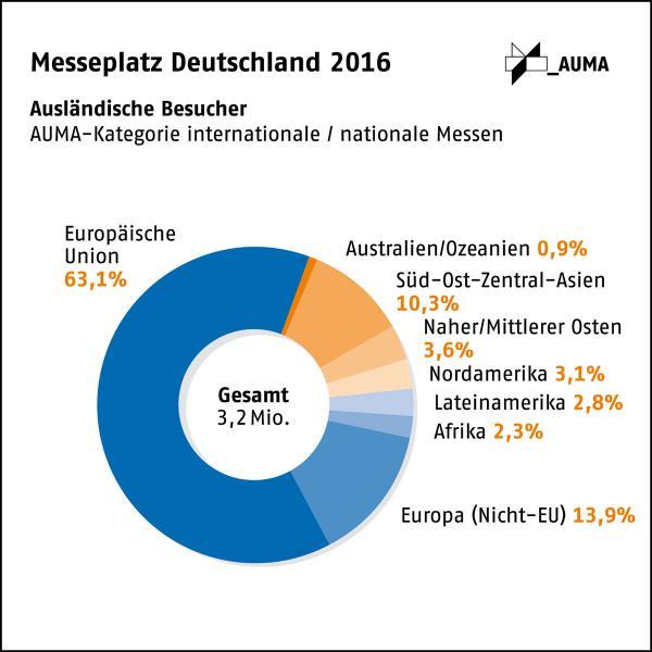 Messeplatz Deutschland 2016: Erstmals mehr als drei Mio. ausländische Besucher