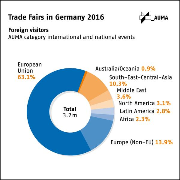 Trade fairs in Germany in 2016: More than 3 million foreign visitors for the first time