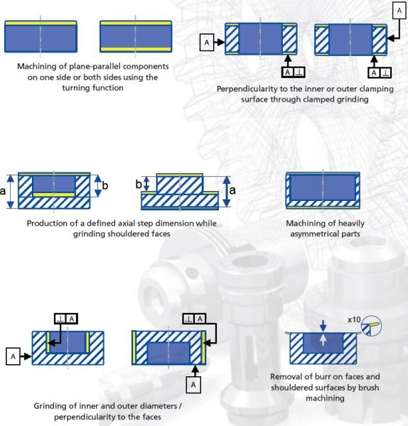 Image 1: Varying machining possibilities of the DISKUS innovation