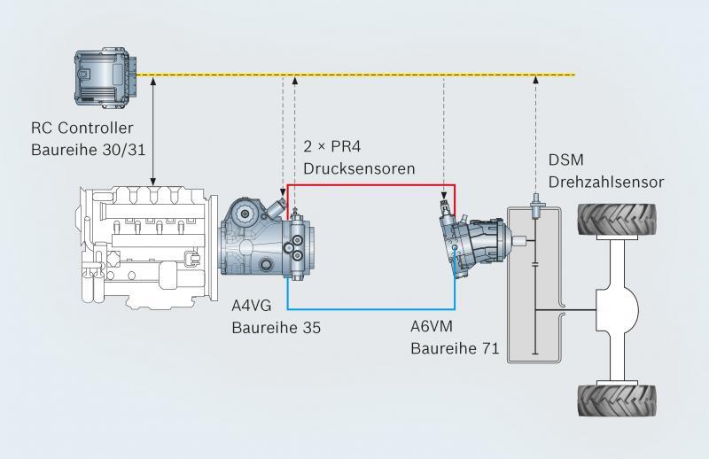Effiziente hydrostatische Fahrantriebe senken Dieselverbrauch