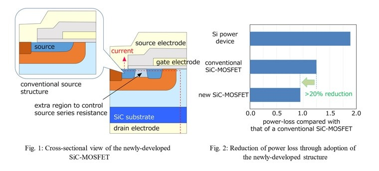 Mitsubishi Electric Develops SiC Power Device