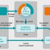 Hannover Messe: Wibu-Systems stellt erstmals CodeMeter Cloud vor
