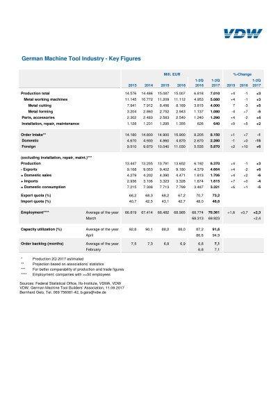 21 VDW 3. Statistik
