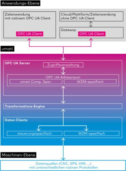 Mapping und Transformation auf Basis von OPC UA