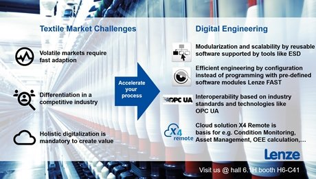 Webinar Lenze: Digital Engineering with acceleration of process in Textile Machinery - Textile Machinery